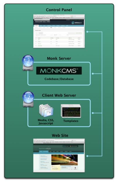cms_overview_1